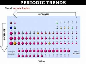 Tang 04 periodic trends