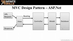 asp net mvc tutorial mvc design pattern