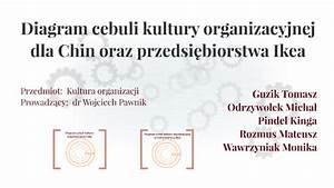 Diagram Cebuli Kultury Organizacyjnej By Monika Wawrzyniak
