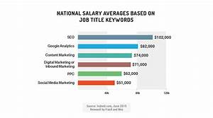new data for employers hiring hard to find marketing With it career salary