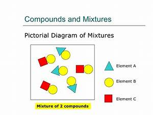 Elements  Compounds And Mixtures Ii