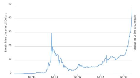 The currency experienced a spike to above $15, but ended the year around $3. Bitcoin Chart 2010 To 2019 - The Chart