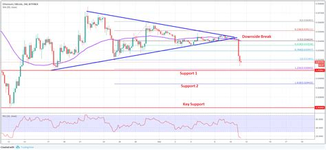 Live streaming charts of the ethereum price. ETH/BTC Analysis: Ethereum Price Could Dive To 0.0295 Vs Bitcoin