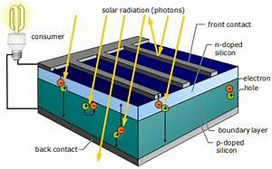 Wie Funktionieren Solarzellen : understanding solar cells ~ Lizthompson.info Haus und Dekorationen