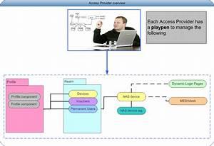 User Guide Ap Overview  Radiusdesk