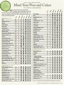 Check Out This Ranking Of 73 Veggies As Expected Leafy
