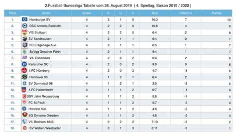 Бундеслига кубок германии суперкубок бундеслига 2 лига 3 региональная лига оберлига женская бундеслига кубок telekom germany: Tabelle 1. bundesliga   Germany 1. Bundesliga 2019/2020 table, results and statistics