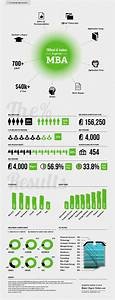 Infographic: What It Takes to Get An MBA