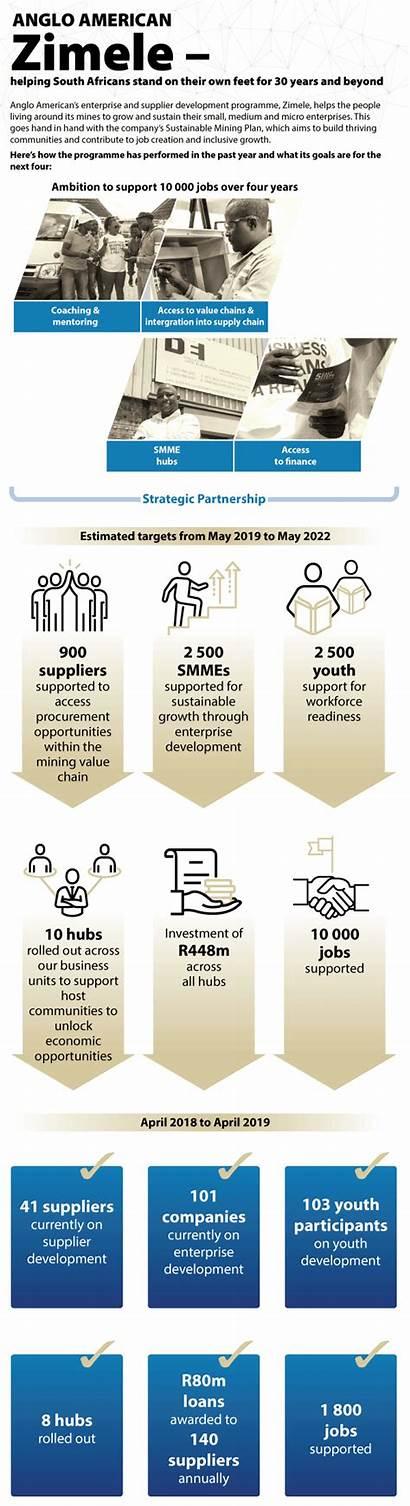 Zimele Mining Potential Improve Lives Mine Beyond