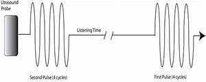 Advanced Sound Wave Parameters To Know