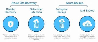Recovery Backup Azure Disaster Services Vault Site