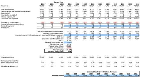 modèle de business plan en coiffure gratuit dcf model dcf valuation discounted flow analysis