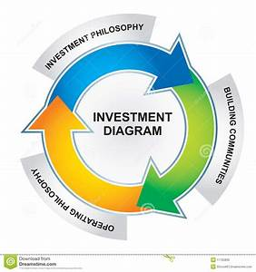 Investment Diagram Stock Photos