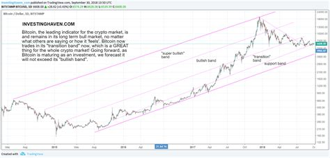 Pompliano's bitcoin price prediction is shared by hedge fund manager anthony scaramucci, whose infamous 2017 tenure as donald trump's communications director lasted just 11 days. A Bitcoin Price Forecast For 2019   Investing Haven