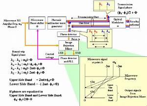 Block Diagram Of The Low Frequency    U2264 20 Ghz   Phase