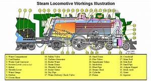 Introduction To Steam Turbine