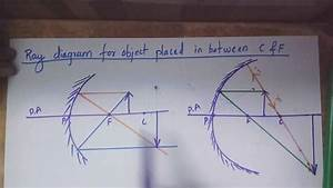Ray Diagram Concave Mirror Object Between C And F