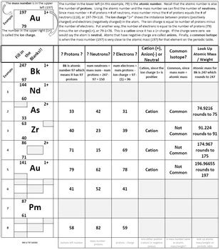 Learn Isotope Notation Periodic Table Worksheet (randomized) By John Weisenfeld
