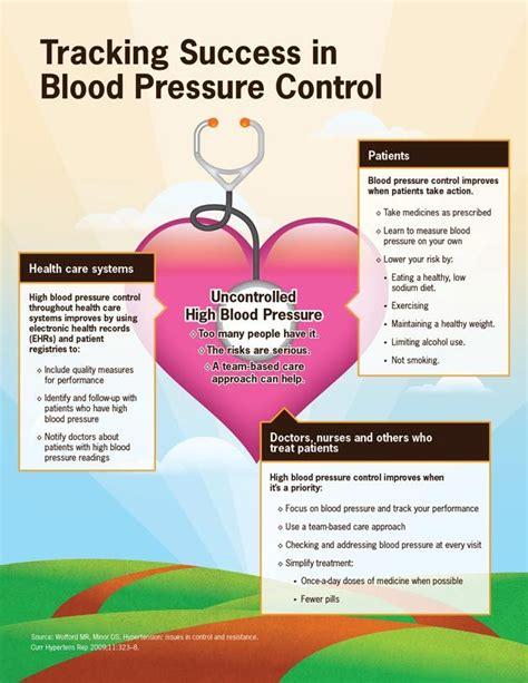cdc vitalsigns  blood pressure  control