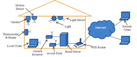 wireless home automation design architecture download