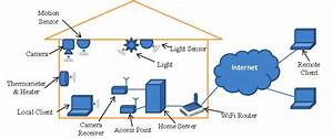 Wireless Home Automation Design Architecture