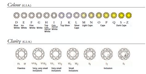 color and clarity chart tiaras and trianon