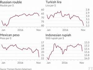 Rupiah Usd Chart Em Fx Strategy Russian Rouble Avoids Trump Collapse But