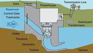 Muskrat Falls Hydroelectric Generating Facility