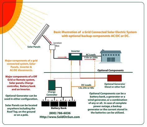 solar wiring diagrams soldonsun