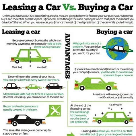 Should I Buy Or Lease If I Commute To Work? Carlease