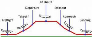 Profile Of A Commercial Flight