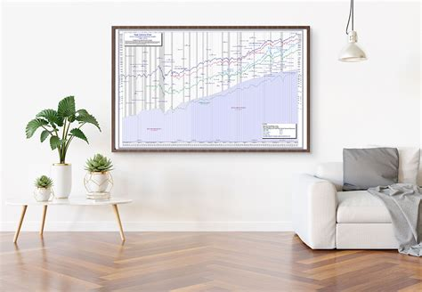 Find the latest information on dow jones industrial average (^dji) including data, charts, related news and more from yahoo finance. 100-Year Dow Jones Stock Chart Poster | Securities Research