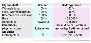 Was Ist Viskosität : w rmetr ger bei solaranlagen wasser und glykol im vergleich ~ Orissabook.com Haus und Dekorationen