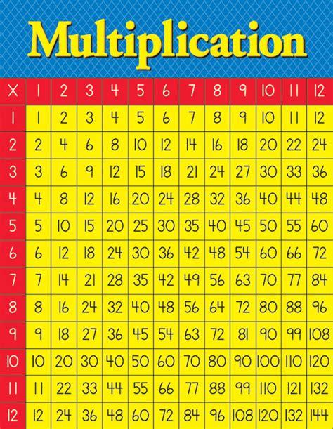 multiplication table school posters eureka school