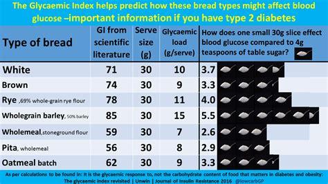 sugar equivalent infographics courtesy  dr david unwin