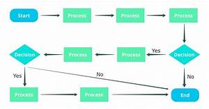 What Is The Best Online Site To Create Flow Diagrams