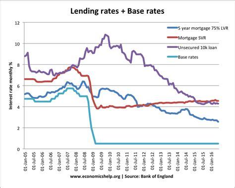 Base Rates And Bank Interest Rates  Economics Help