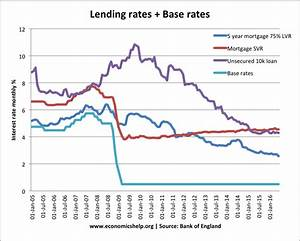 Base rates and bank interest rates | Economics Help