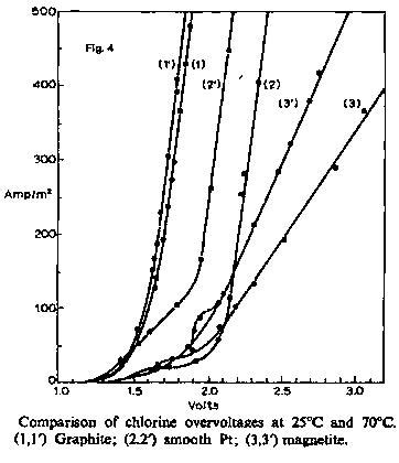 carbon  graphite anode