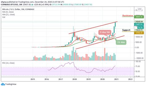 The bitcoin price today is $53,921 usd with a 24 hour trading volume of $21.05b usd. Annual Bitcoin Price Prediction: BTC/USD Future Looks Bright; Price May Surpass $30,000 ...