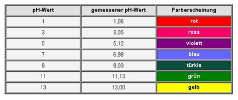 ph wert farben naturstoffe als indikatoren projektarbeiten am institut dr flad