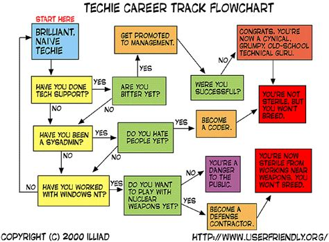 Tech Support Flowchart Funny Line Graph Definition And Purpose 3rd Grade Example Of With Solution In Java Worksheets Key Stage 2 For Students Perl Tk Splunk