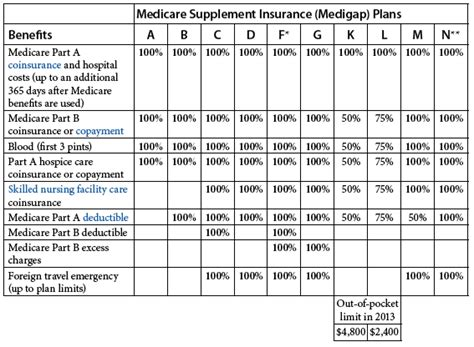 Medicare Supplemental Insurance (medigap. Requirements To Become A Cpa. Trade Schools In Jacksonville Fl. Jacksonville Health And Rehab. Direct Response Email Marketing. State Of Delaware Medical Assistance Program. Iso 9000 Certification Companies. Mental Health Treatment Centers In California. Instant Cash Loans Limited Mews House London
