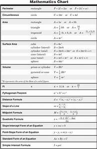 Formula Chart For 8th Grade Staar Math