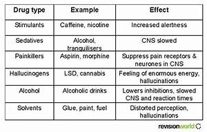 Classification Of Illegal Drugs Chart Drugs Gcse Revision Biology Human Body Drugs
