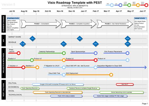 visio roadmap template using business docs co uk was easy business documents uk