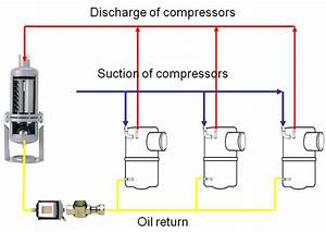 Oil Management In A Refrigeration System