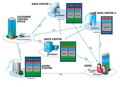 data center design global data center design market to grow at an impressive