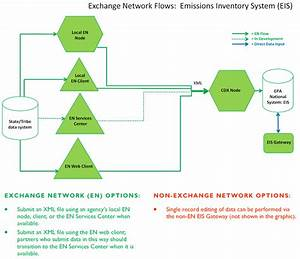 Emissions Inventory System  Eis  Flow Implementation Guide