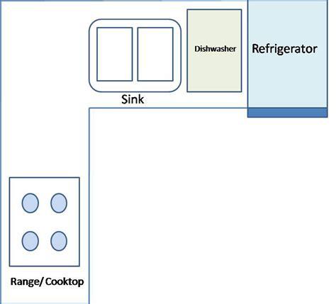 l shaped kitchen layout design l shaped kitchen layouts best layout room 8849